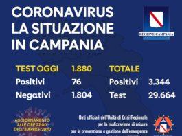 Coronavirus, Campania